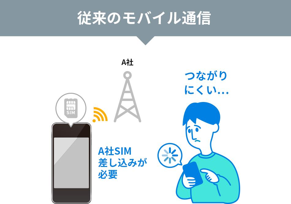 従来のモバイル通信