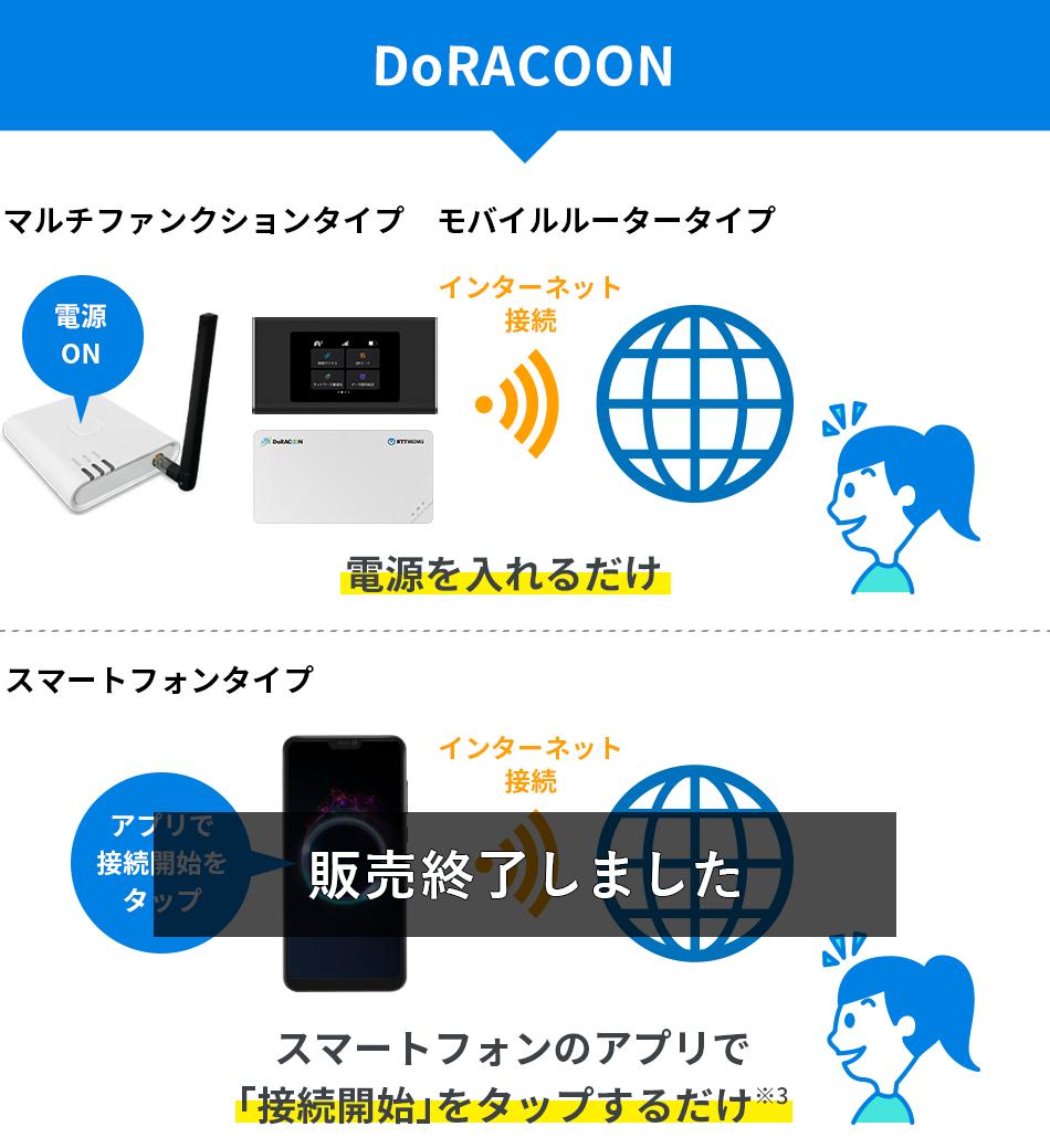 DoRACOON